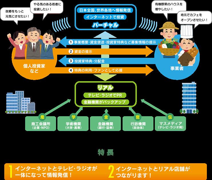 崎田 和伸ブログ「七転び、八起き」【連携開始しました!】 クラウドファンディング「KAiKA」ブログ内検索最近の記事テーマアーカイブカレンダー